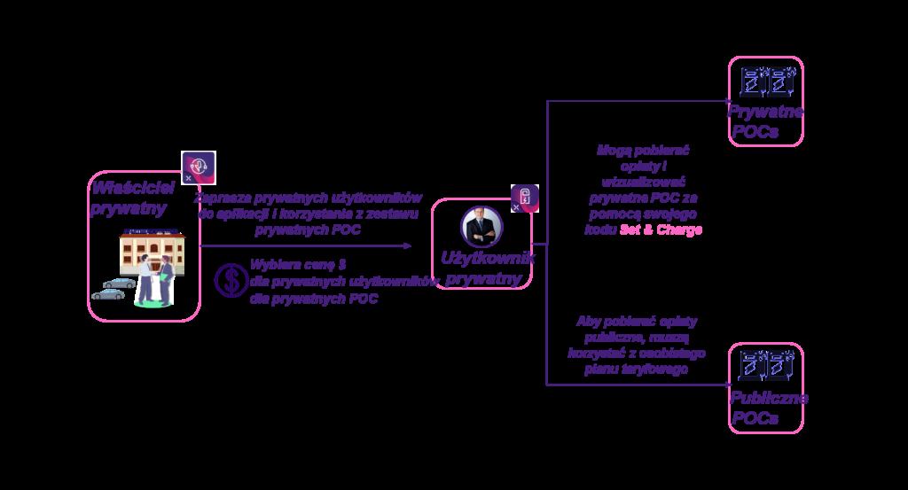 JuiceNet Set&Charge prywatny